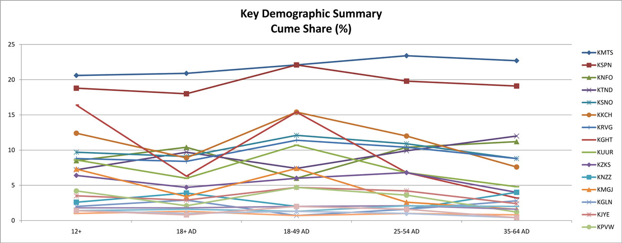 Total Survey Area - Adults - All Demos